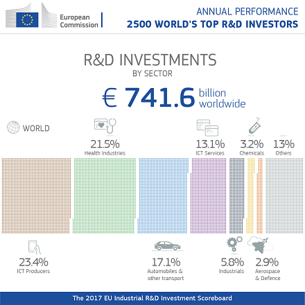 eu industrial r&d investment scoreboard 2021 ram